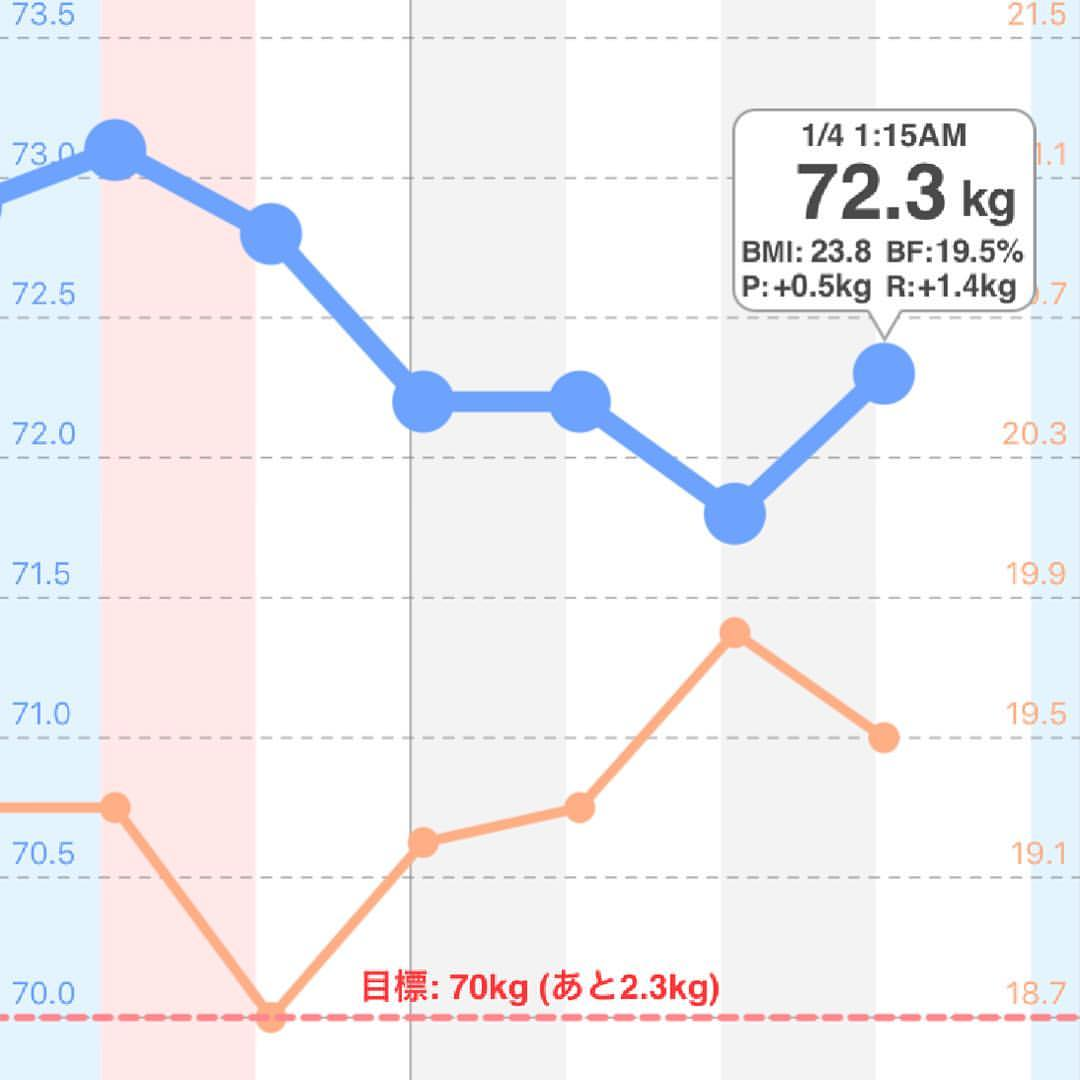 Improved BMI
