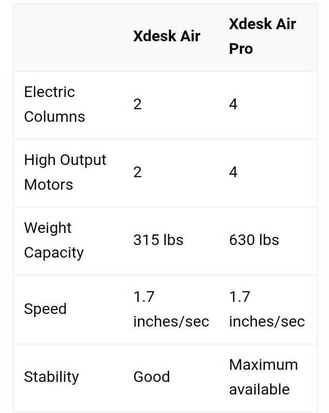 Xdesk Air Specs - standing desk reviews